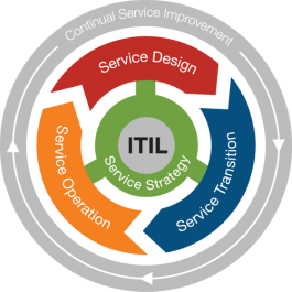 ITIL v3 Service Lifecycle