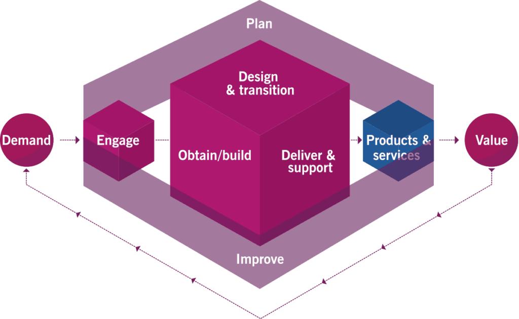 ITIL 4 Service Value System